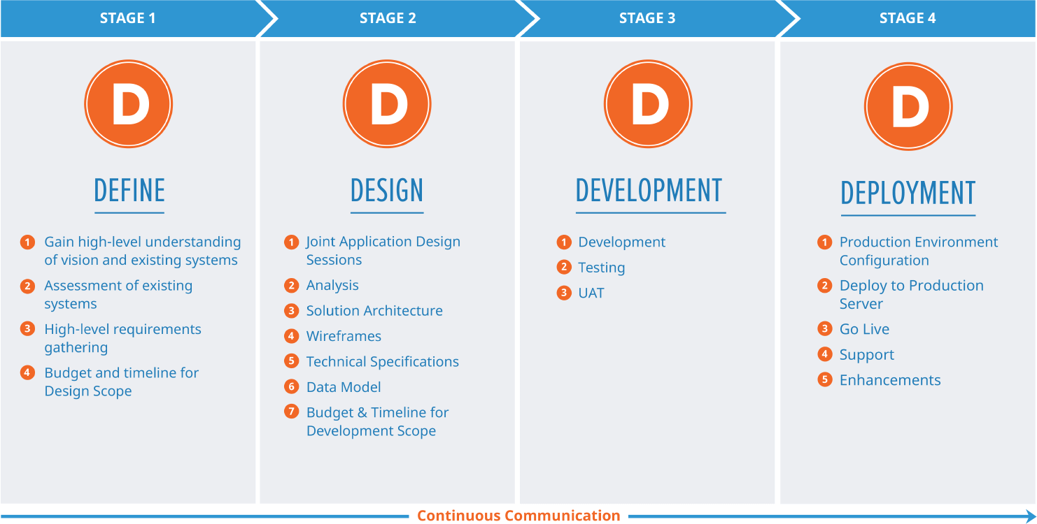 The 4D Process - Define, Design, Development, Deployment
