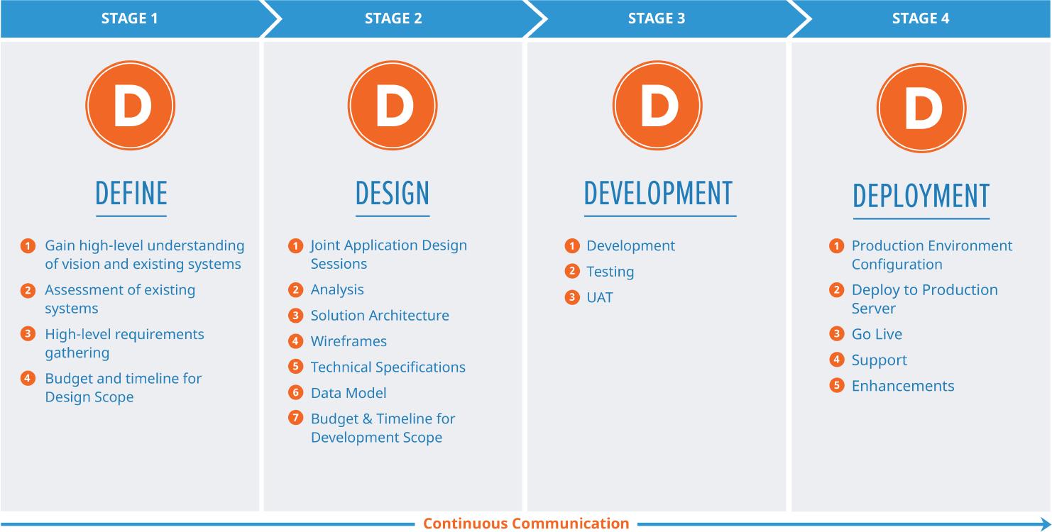The 4D Process